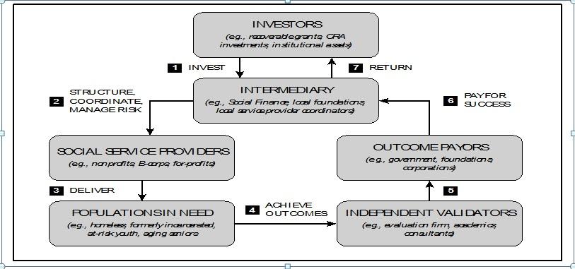 estructura de un BIS